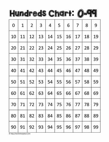 photograph regarding Free Printable Hundreds Chart named Countless numbers Chart 0-99 Worksheets