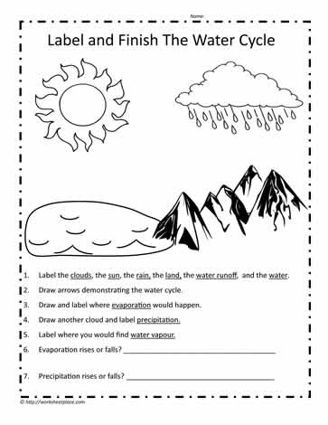 Label The Parts Of The Water Cycle Worksheets