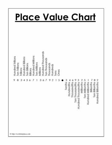 Place Value Chart Version 4 Worksheets