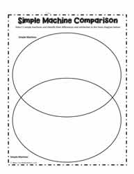 Simple Machines Venn